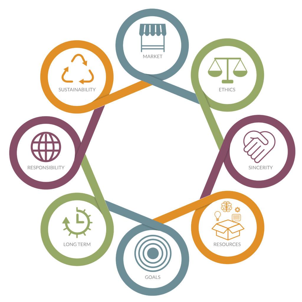 Corporate Social Responsibility Wheel